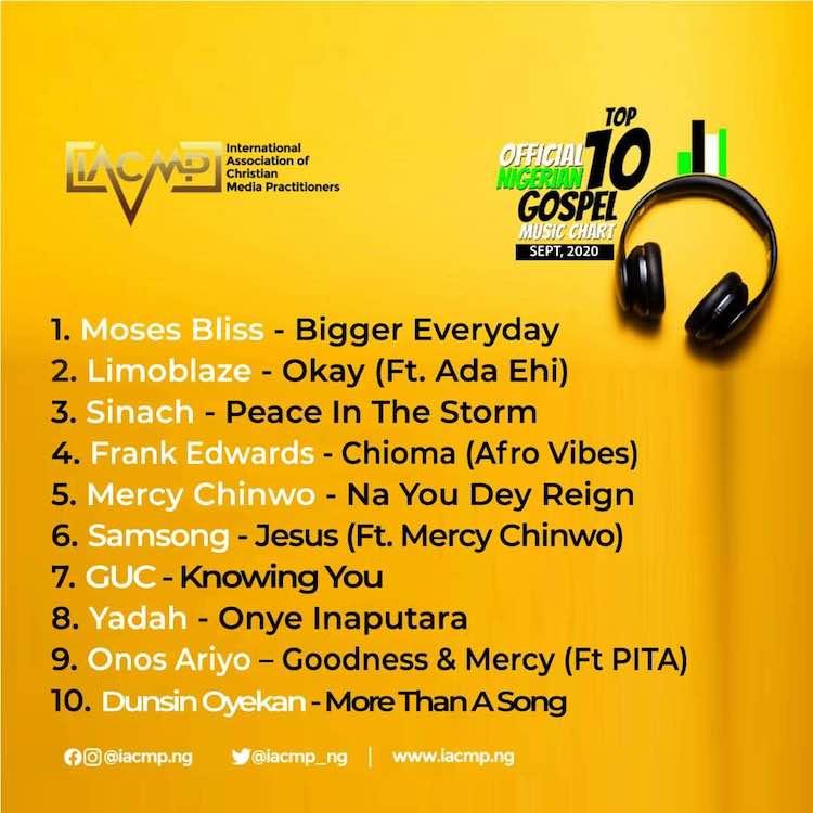 Top 10 Nigerian Gospel Music Chart, September 2020 - IACMP