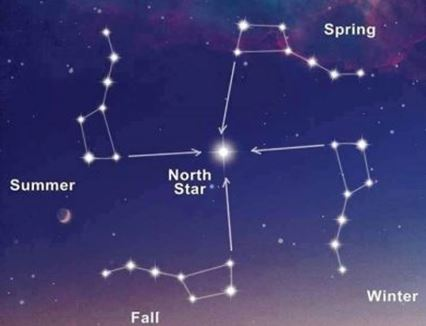 The pole Star - first star and first thought