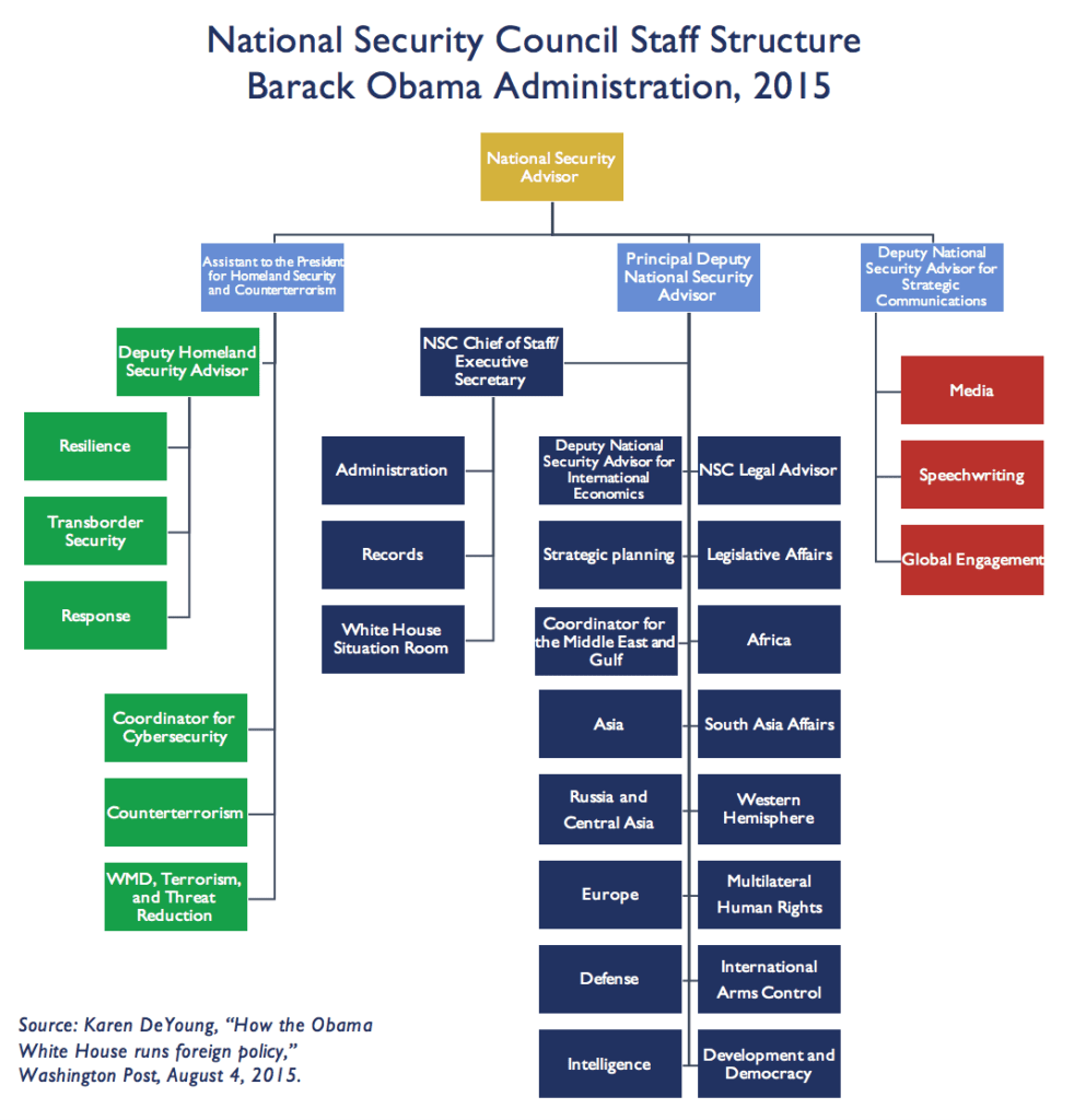 Obama White Organizational Chart House Staff