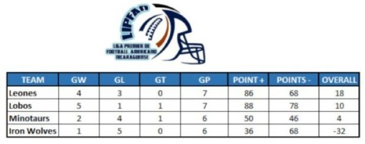 LIPFAn Final Standings Chart