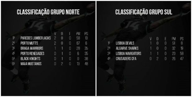 Portugal - league standings-2pic