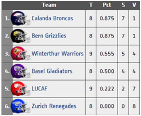 Switzerland - Week 9 league standings