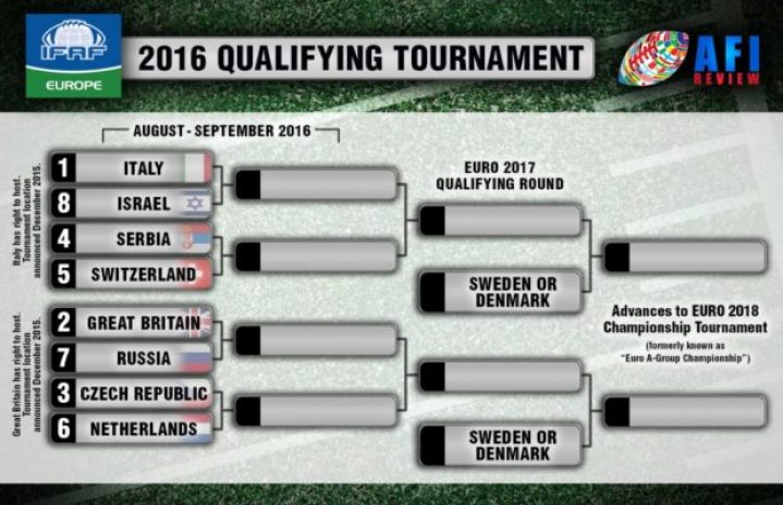 IFAF Europe - Group graphic
