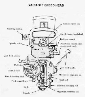 How to use a Milling Machine  Instructions