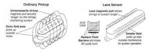Lace Sensor Plus Single Coil Electric Guitar Pickup Set