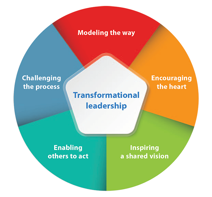 Transformational Leadership Characteristics