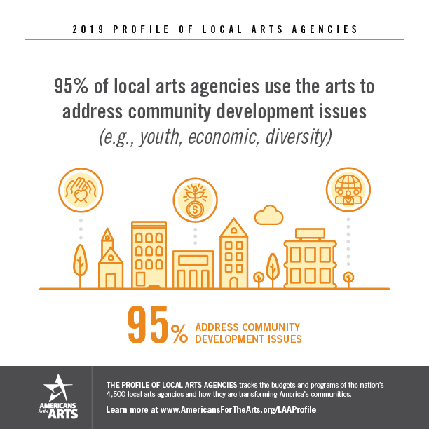 ~Profile \ Ext:php Inurl:?Article= : 2020 Profile of Local Arts Agencies | Americans for the Arts