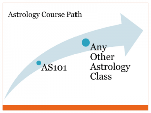 Astrology Classes Prerequisites