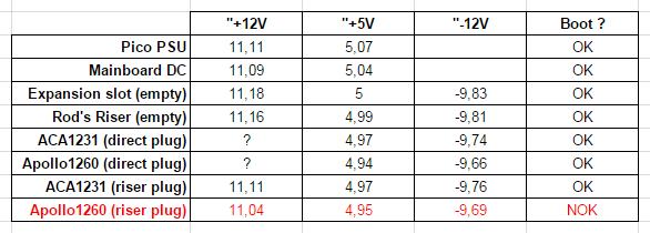 Tests voltage