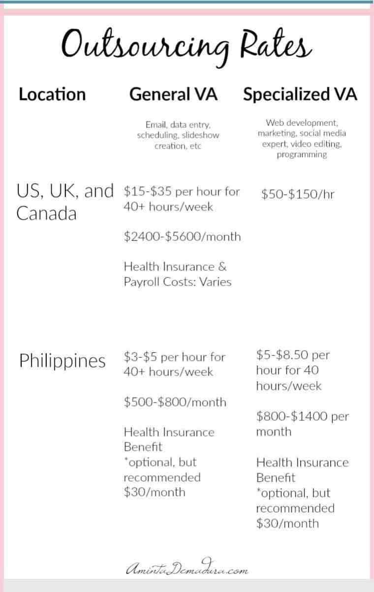 Virtual Assistant Outsourcing Rates