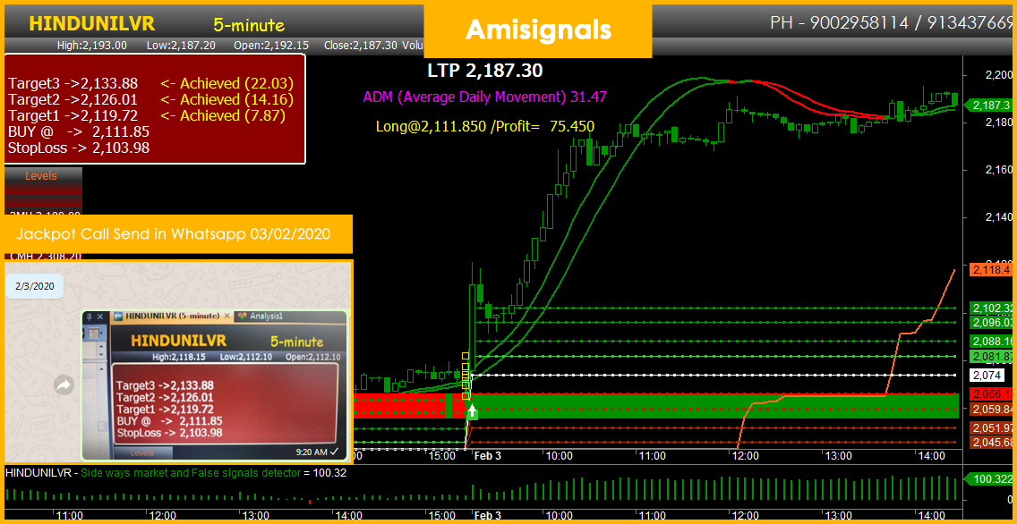 The Greatest Guide To 100% Accurate Buy Sell Signal Software