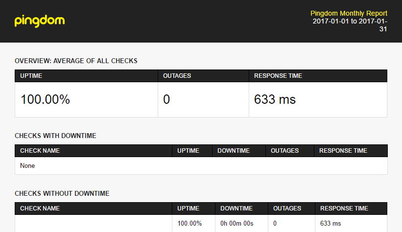 hostgator cloud hosting uptime