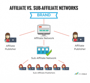 Subnetworks intermediate merchants' relations with other affiliate types