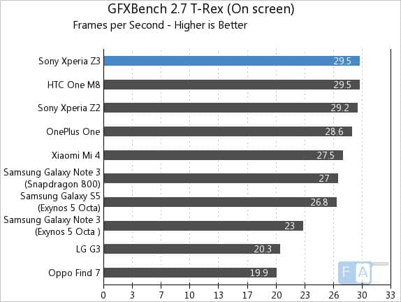 Sony-Xperia-Z3-GFXBench-2.7-T-Rex-OnScreen