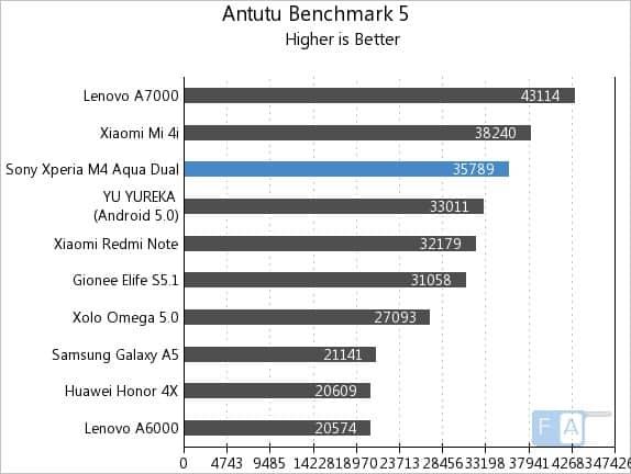 Sony-Xperia-M4-Aqua-AnTuTu-5 مراجعة Xperia M4 Aqua: نجم برشلونة و لكن !!!