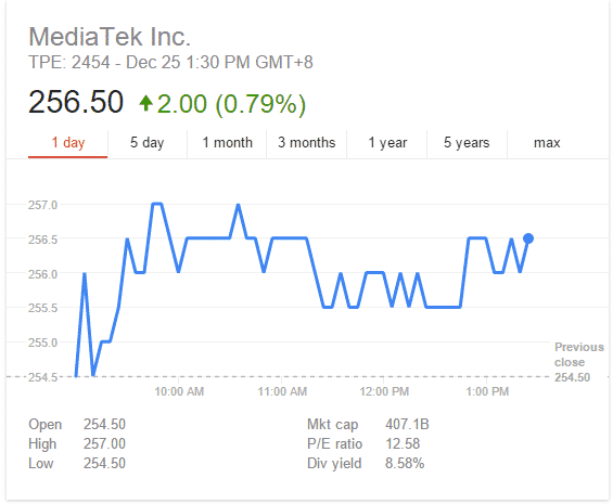 mediatek stock price