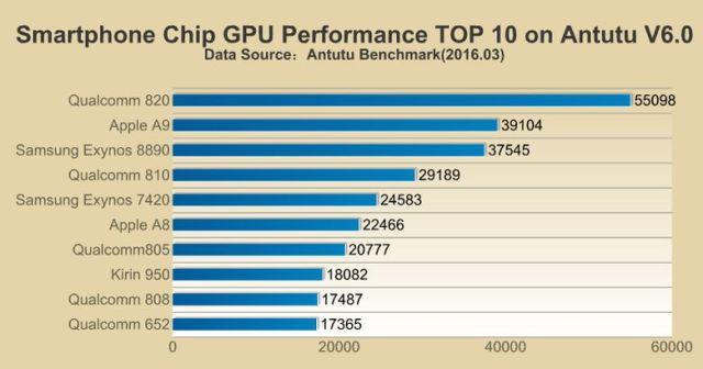 AnTuTu-GPU-performance-scores
