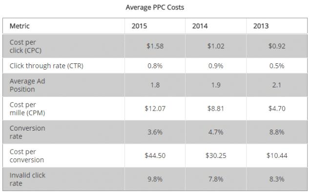 Average PPC Costs