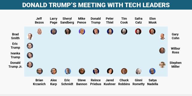 bi-graphicstrumps-table 10 قرارات سيتخذها دونالد ترامب أغلبها مؤلمة للشركات التقنية الأمريكية!
