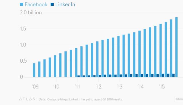 2-17-2017-3-12-53-PM كيف سيدمر فيس بوك شبكة LinkedIn ويخرج مايكروسوفت من المنافسة؟