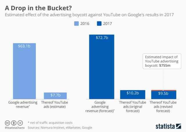 chartoftheday_8713_estimated_effect_of_advertising_boycott_against_youtube_n تراجع عائدات أصحاب قنوات يوتيوب منطقي وإليك خسائر أزمة جوجل