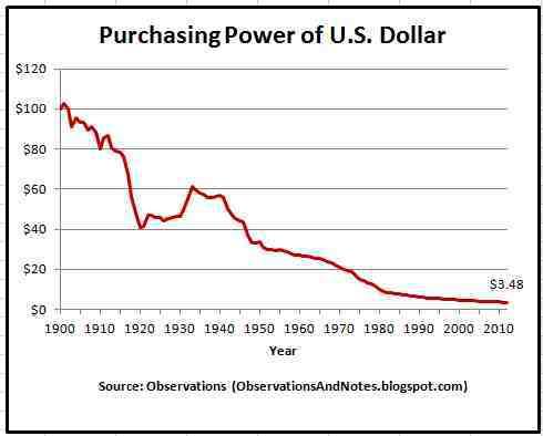 purchasing-power-of-u-s-dollar عن خسارة الدولار 98% من قدرته الشرائية وارتفاع الذهب 53 مرة منذ 1900 إلى الآن
