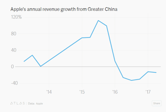 Apples-annual-revenue-growth-from-Greater-China إنهيار مبيعات وعائدات آبل في الصين متواصل منذ 15 شهرا الآن