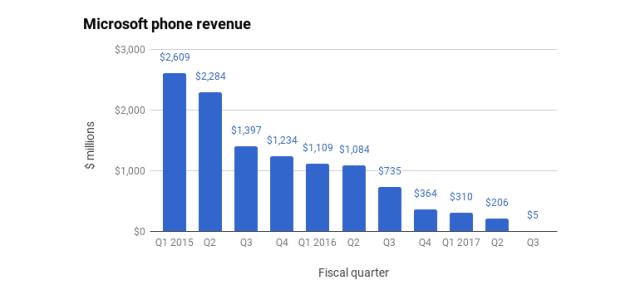 microsoft-phone-revenue-2 أزمة مايكروسوفت في قطاع الموبايل وانهيار العائدات
