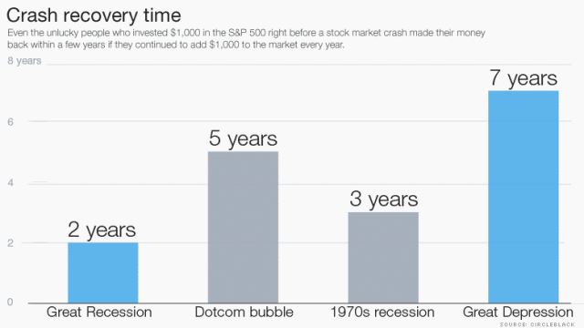 Stock-Market-Correction-1 وداعا أزمة 2008: النظام المالي حصان قوي والأمم المتحدة قلقة على الإقتصاد العالمي