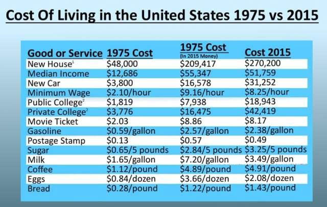 cost-of-living-chart 5 أسباب لتزايد تكلفة المعيشة وأسعار السلع والخدمات باستمرار!
