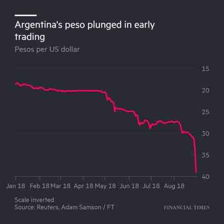 Dl2k3CpXsAA4hAh انهيار البيزو الأرجنتيني واندلاع الأزمة المالية في الأرجنتين