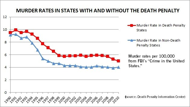 Overall National Murder Rates of Death Penalty and Non-Death Penalty States