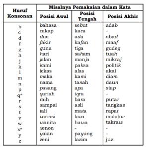 Panduan Cara Penulisan Kata Sesuai Pedoman Umum Ejaan Bahasa Indonesia
