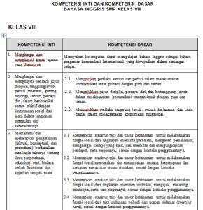 Download RPP Bahasa Inggris Kelas 8 Kurikulum 2013