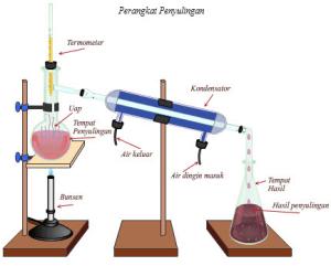 Contoh Latihan Soal IPA Kimia Materi Pemisahan Campuran