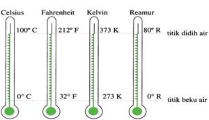 Cara Menentukan Kesetaraan Skala Termometer dan Contoh Soalnya Cara Menentukan Kesetaraan Skala Termometer dan Contoh Soalnya