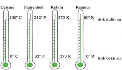 adalah ukuran atau derajat panas dan dinginnya suatu benda Jenis Termometer, Penentuan Skala, dan Fungsinya dalam Kehidupan