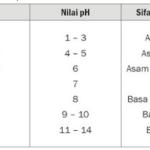 Nilai Derajat Keasaman (pH) Senyawa Asam Basa Garam