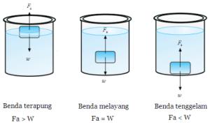Hukum Archimedes Gaya Apung dan Konsep Terapung Tenggelam Melayang