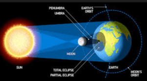 Percobaan Sains Sederhana Membuat Gerhana Matahari
