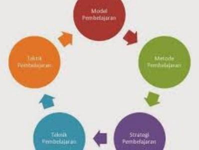 30 Bentuk Model dan Metode Pembelajaran Efektif Diterapkan Guru