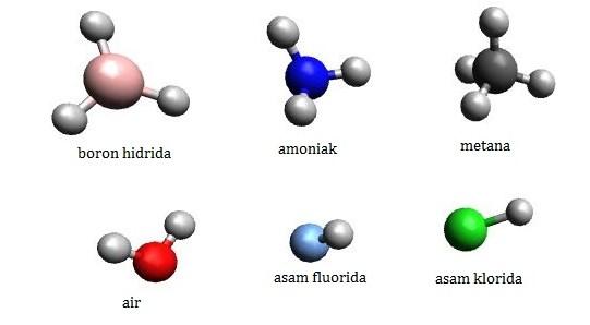 Pengertian Senyawa, Contoh dalam Kehidupan, dan Sistem Penamaannya