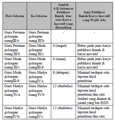 Format Laporan Publikasi Ilmiah Guru Pembuatan Modul Dan Diktat