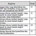 Jenjang Jabatan Fungsional Guru dan Angka Kredit yang Dipersyaratkan