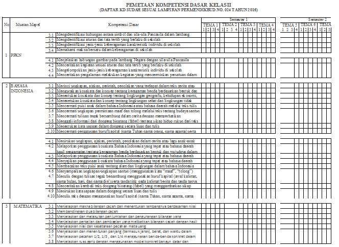 Download Format Pemetaan Ki Kd Kelas 1 2 3 4 5 6 Sd K13 Revisi Terbaru