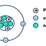 3 Partikel Dasar Penyusun Atom (Proton, Elektron, Neutron)