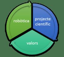 Robots-projecte-valors