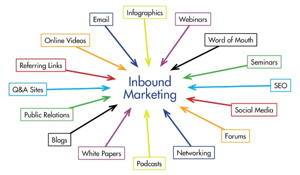 Feeding-Inbound-Marketing
