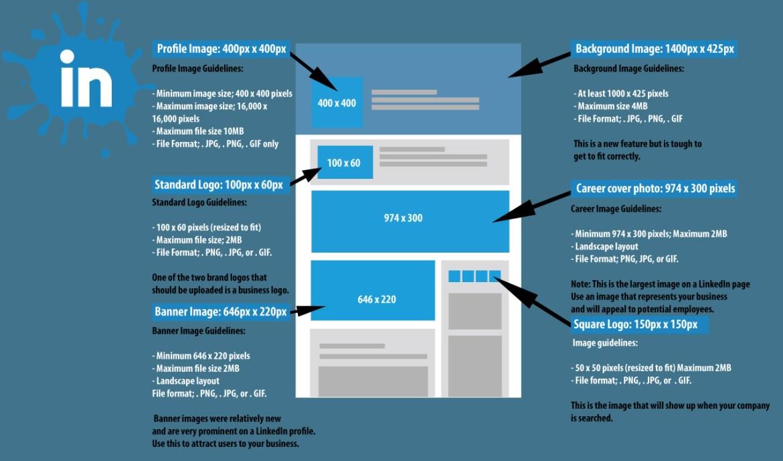 LinkedIn Image Specs