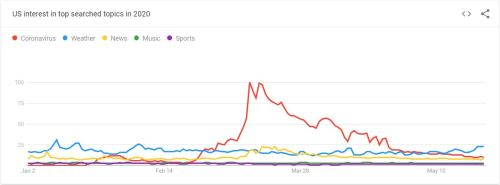 top seach categories in google during pandemic